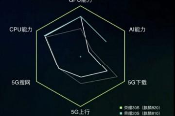 荣耀30S的5G速度比OV还快小米高管看不下去了道出本相
