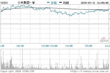 小米第四季度营收564.70亿元人民币同比增加27.1%