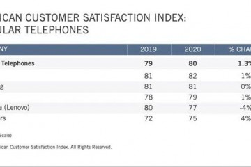 苹果成北美用户最满足品牌三星第二一加呢