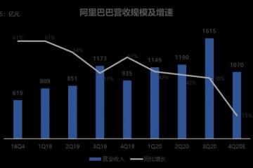 成绩前瞻阿里巴巴Q1营收预期达1070亿元淘宝天猫等中心零售事务赢利受重视