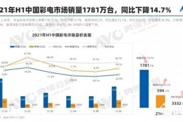 2021H1彩电市场总结量降额升特点更为显著